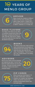 Infographic of stats about Menlo Group