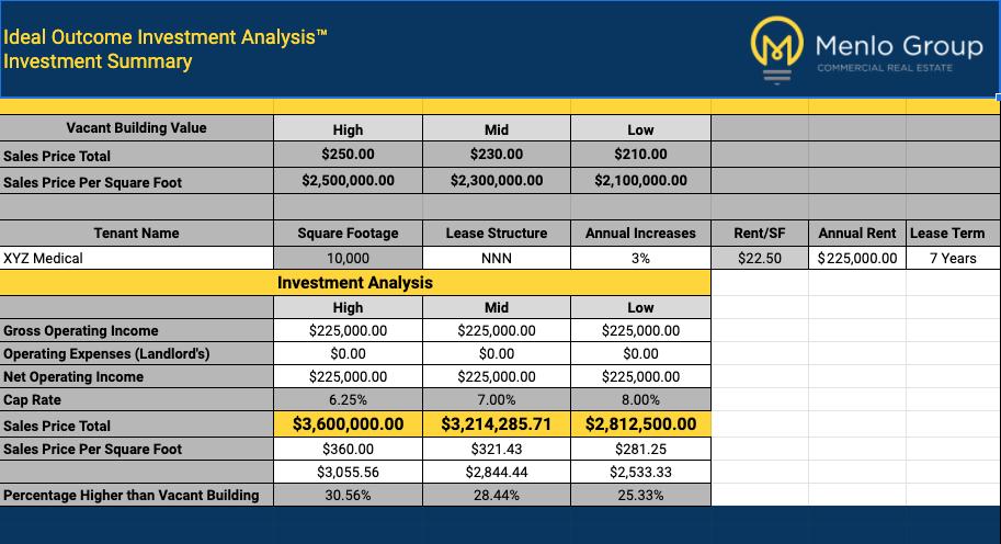 Analysis of sale-leaseback transaction